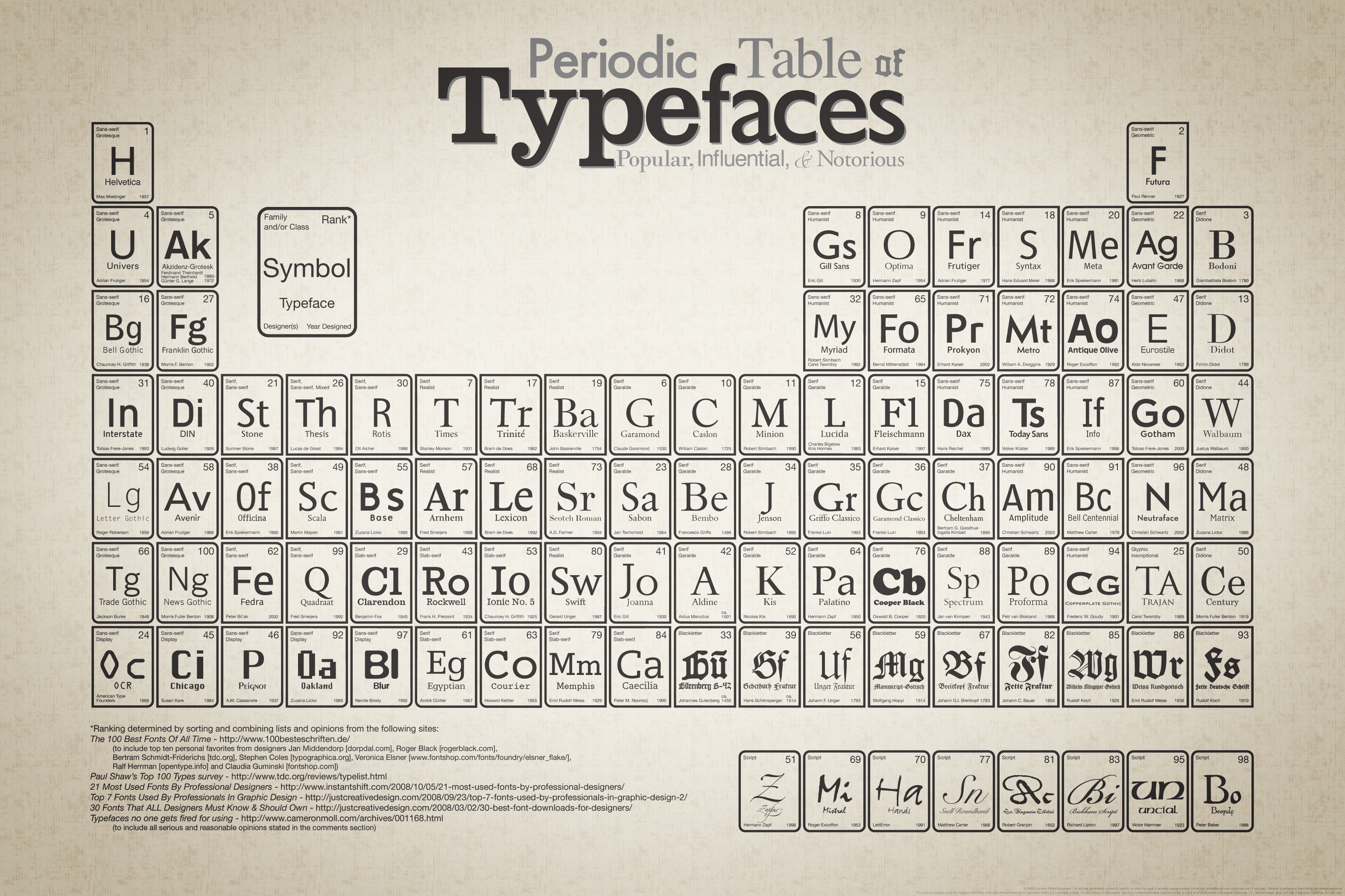 Famous Fonts From Periodic Table Of Typefaces