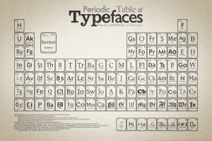 Periodic Table of Typefaces - large version
